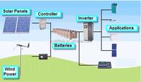 300W/600W/1KW/2KW/3KW Wind Turbine Price/ Maglev Wind Generator(New Patent CE ISO9001 Most Advanced