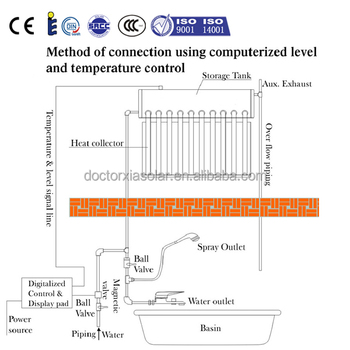 Glass vacuum tube v guard solar water heater diagram with glass vacuum tube v guard solar water heater diagram with temperature controller ccuart Choice Image