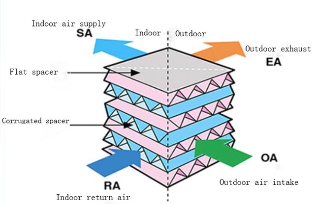 เครื่องช่วยหายใจการกู้คืนความร้อนภายในอาคารขนาด 1000m3