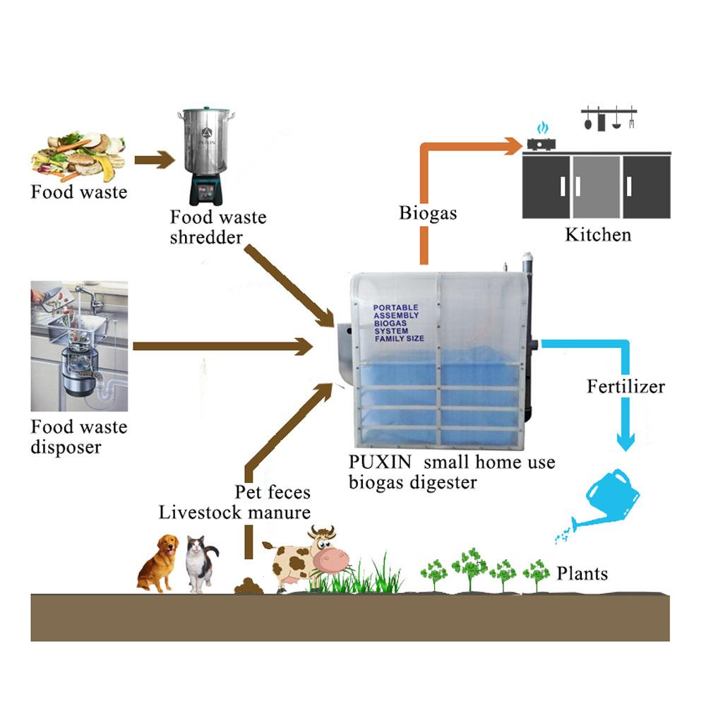 Außergewöhnlich Finden Sie Hohe Qualität Kleine Biogasanlage Hersteller und Kleine @LP_89