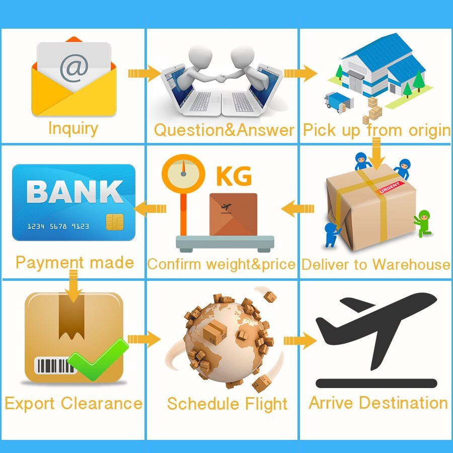 Cheap And Fast Shipping Agent Dropshipping Your Cargo Online Shopping To  India From Guangdong China - Buy Online Wholesale Shop,Abaya Online
