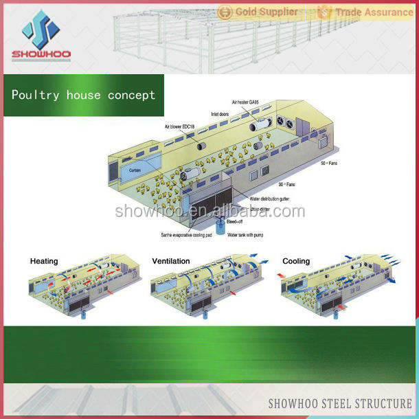 Steel Structure Design Poultry Farming Shed With Fully