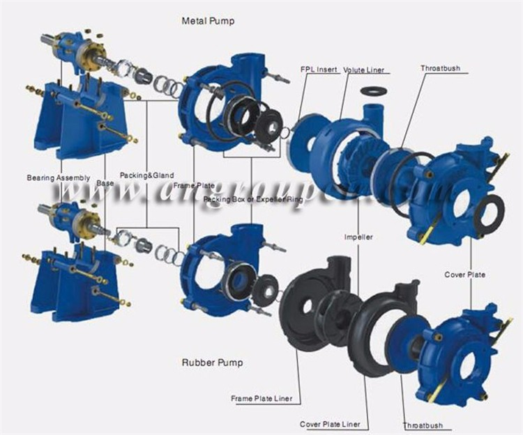 Small Mine Water Centrifugal sump slurry pump