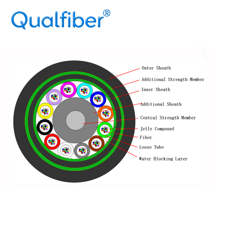 Double Steel Tape Loose Tube Outdoor Cable