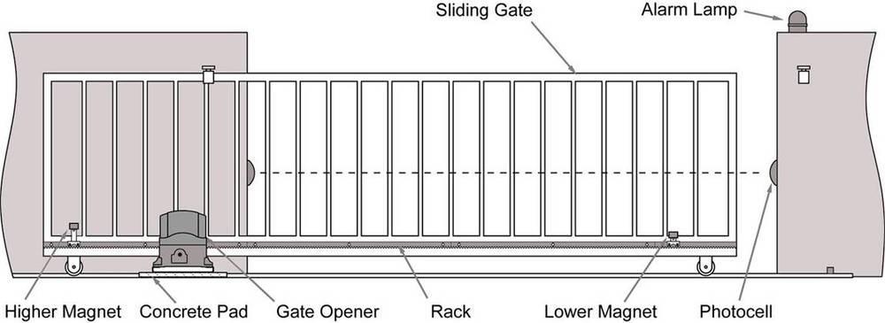 Automatic Sliding Gate Motor Sliding Gate Opener Sliding