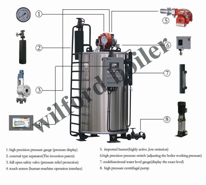 Types Boiler Burners - Buy Types Boiler Burners,Portable Steam ...
