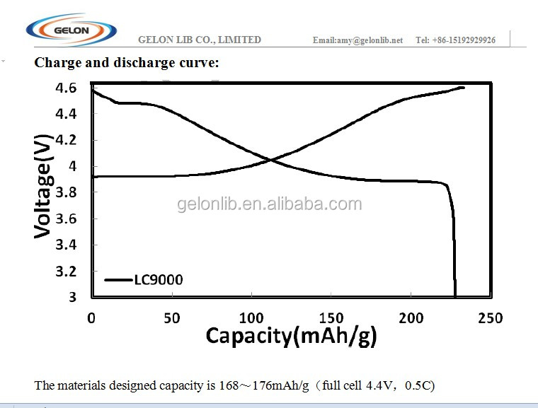 Lithium Cobalt Oxide,Licoo2 Lco For Li Ion Battery ...