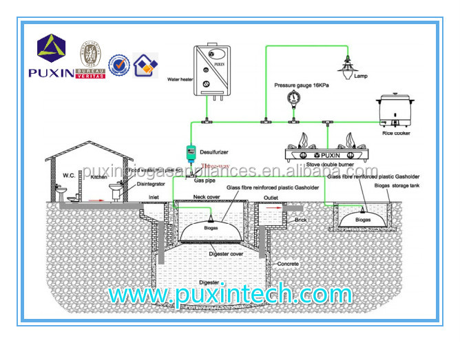 6m3 biogas plant wholesale plant suppliers alibaba - Home Biogas System Design