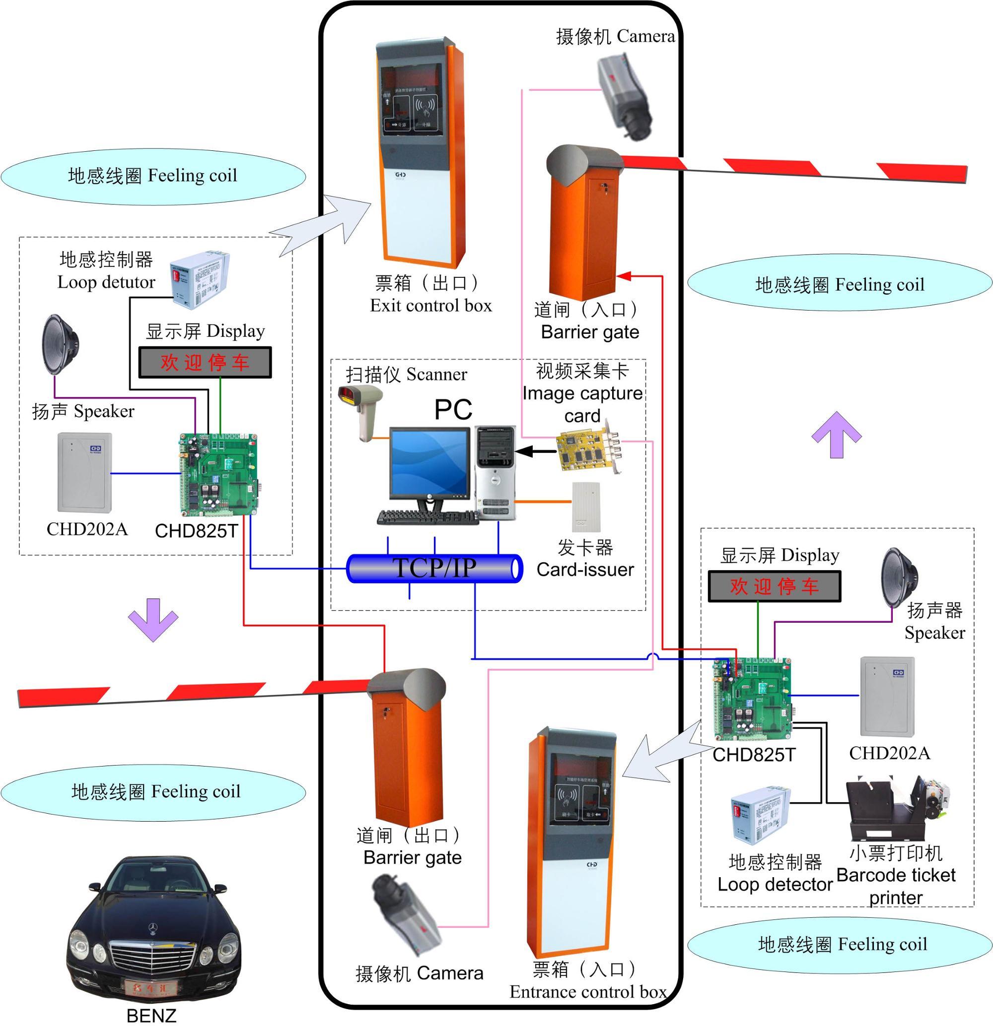Mechanical ที่จอดรถระบบไฟฟ้าอัตโนมัติควบคุมสแตนเลสกล่องควบคุม