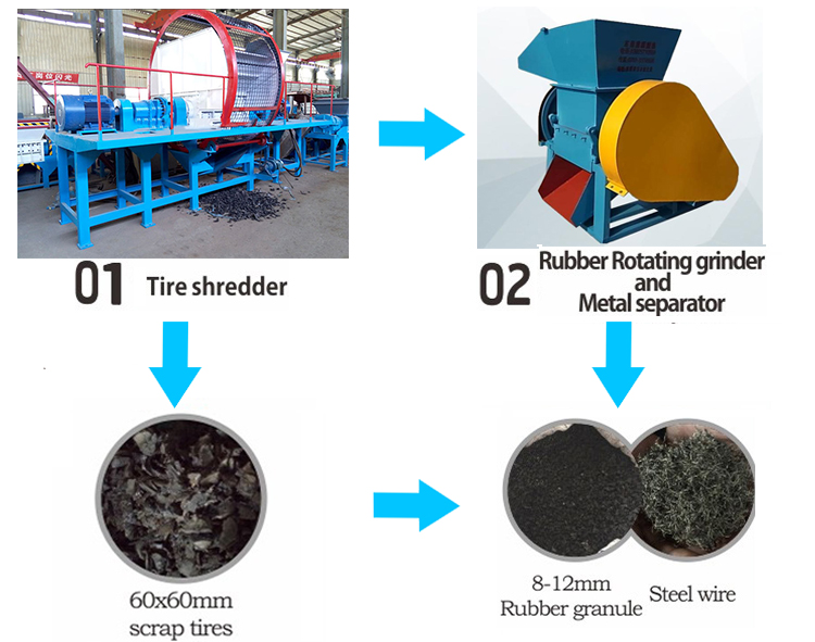 Waste Tire Recycling Machine Plant For Sale