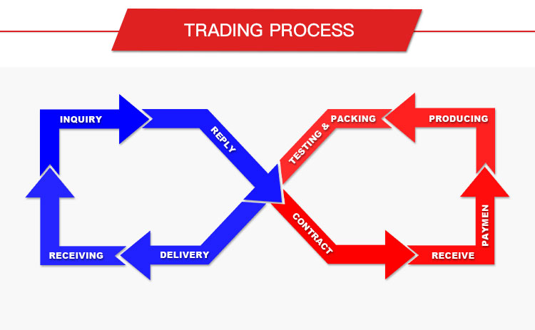 touch screen display Trade process