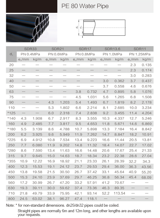 Hdpe Pipe With Reliance Hdpe Pipe Price List For Underground Water Supply  Pipe Hdpe - Buy Underground Water Supply Pipe Hdpe,Hdpe Pipe With