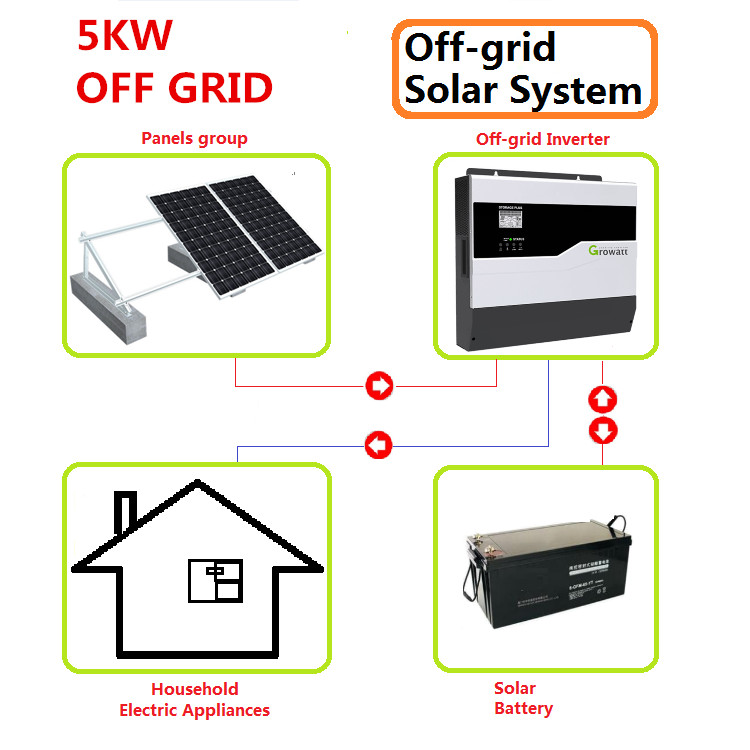 complete design 5000watt 5kw 5k <strong>solar</strong> off grid system for house