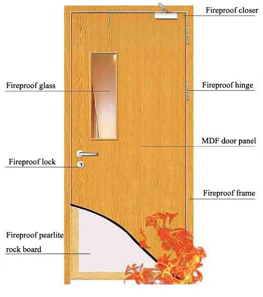 Bs 476 Certified Safty Standard Wood Fire Rated Door Buy