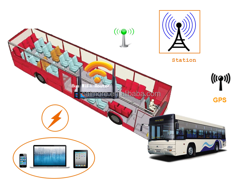 Cloud billing 3G 4G wifi hotspot system for vehicle
