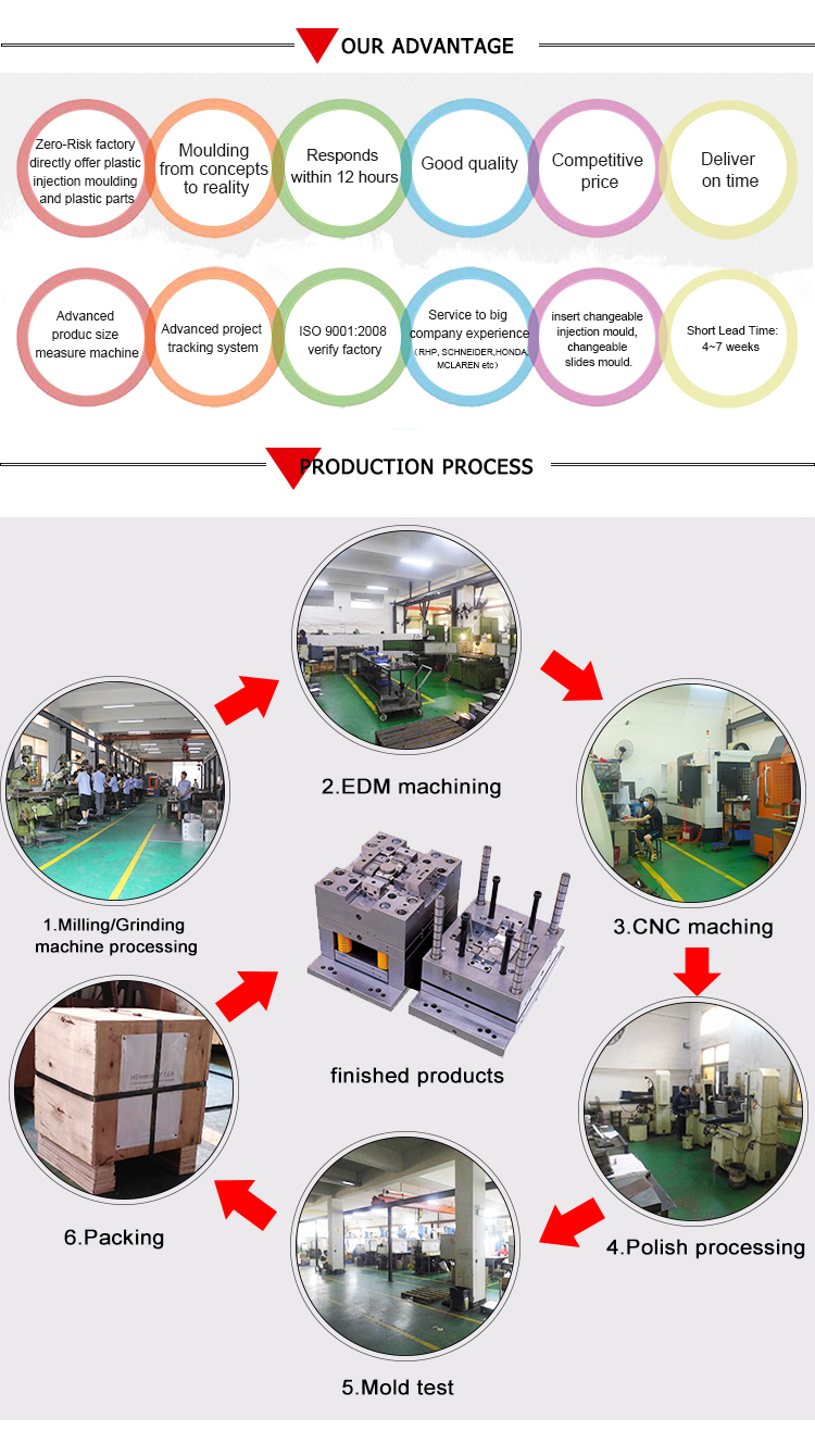 High quality and best selling shenzhen mould factory Customized Plastic Injection Molding For plastic parts
