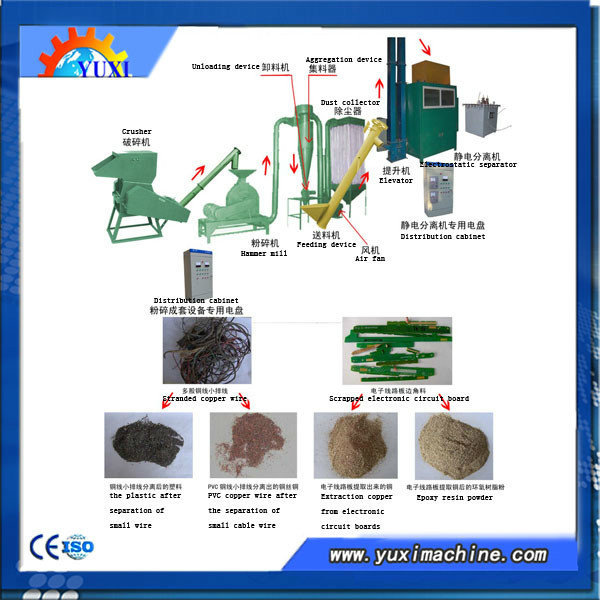2015 Waste Scrap Dismantling Cable Copper Wire Recycling Metal And ...