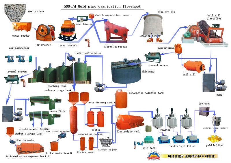 Gold Mining Machine  Jinpeng Cil Small Gold Processing