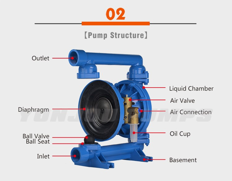 Dayton hydraulic double air operated diaphragm pumpwilden air dayton hydraulic double air operated diaphragm pumpwilden air diaphragm pump sciox Image collections