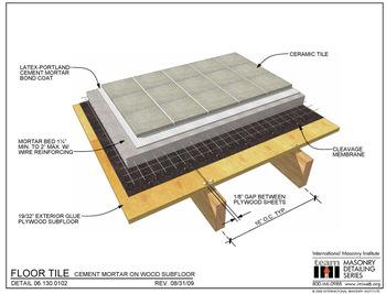 100 No Asbestos Water Resistant High Impact Resistant
