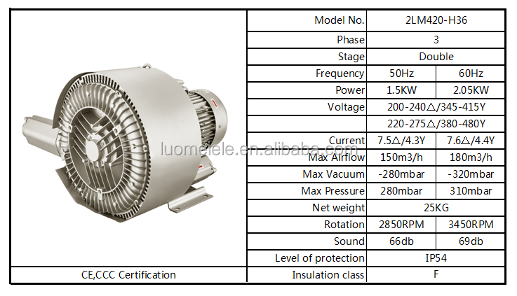 1.5KW 280mbar Double Stage Side Channel Air Blower