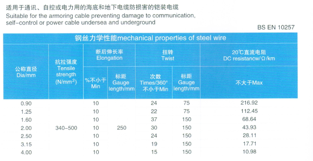 3,15mm Verzinktem Stahldraht/armierung Draht Chinesischen ...
