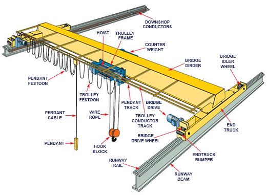 Single Girder European Overhead Bridge Crane 2 Ton Buy