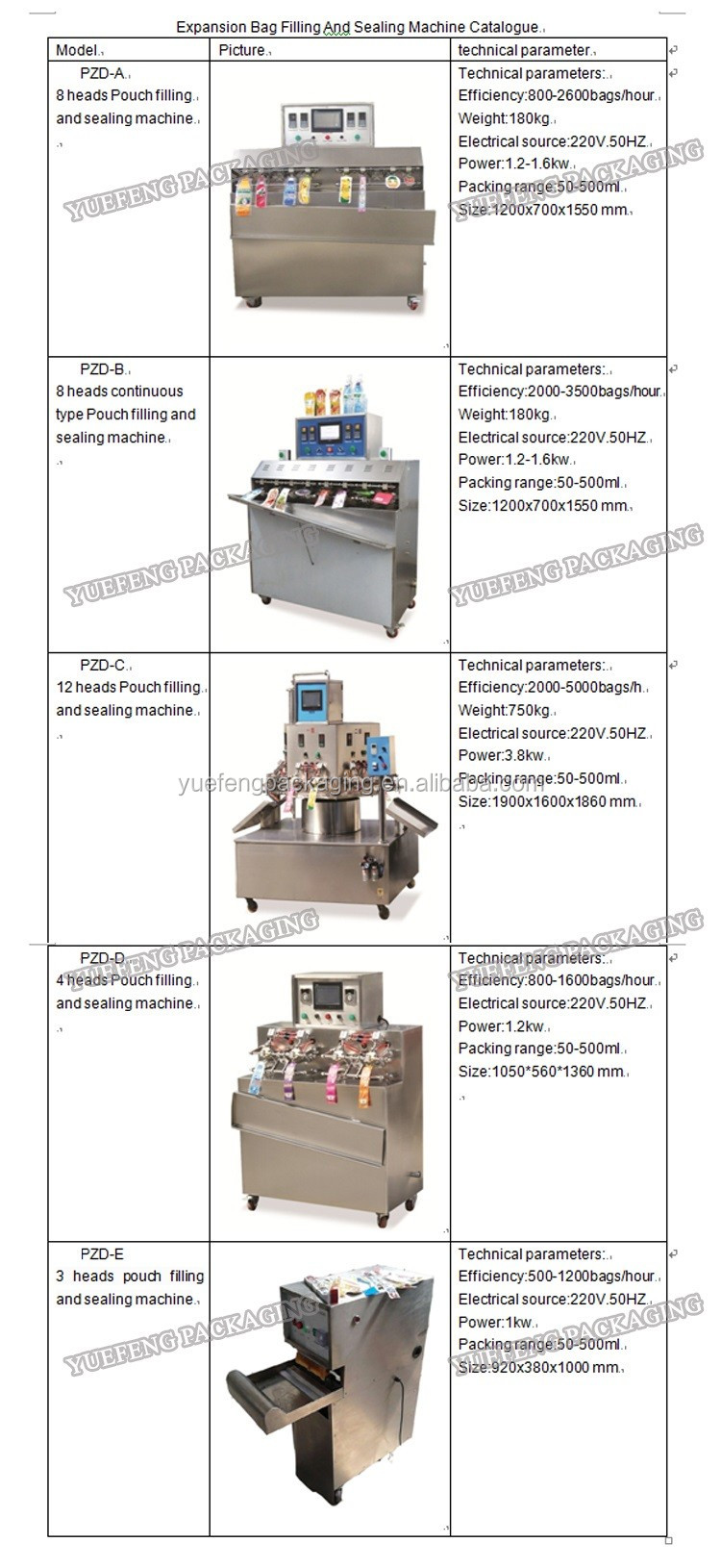Pre-made pouch filling machine for juice/milk/yogurt