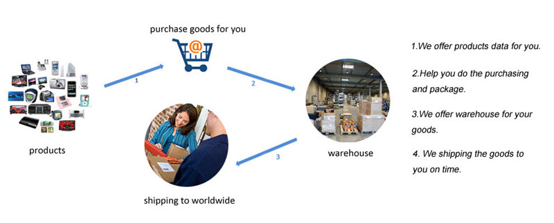 Dropshipping Agent to Amazon Warehouse with Sourcing and Inspection service---Skype: mag.hao