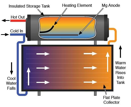 flachen teller panel solar warmwasser kollektor f r thermosyphon oder pumpe gezwungen system. Black Bedroom Furniture Sets. Home Design Ideas