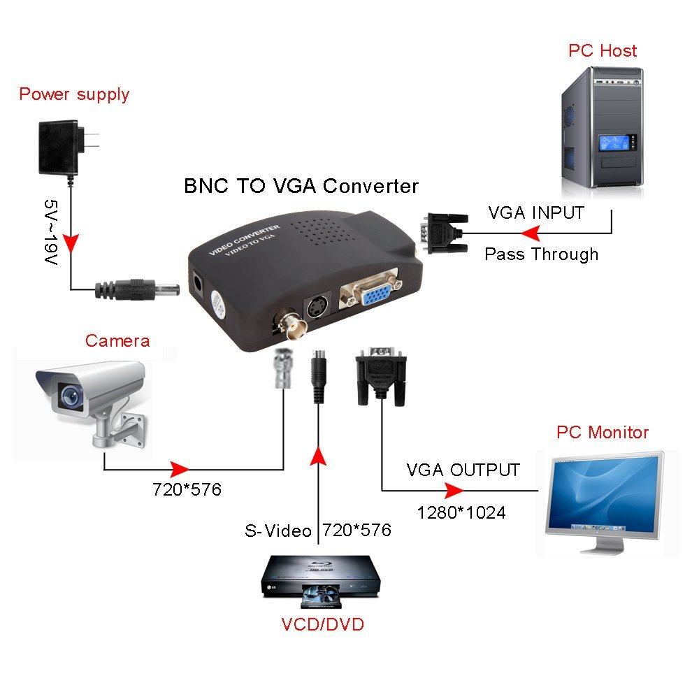 cctv to vga wiring diagram best wiring library VGA to RCA Cable Diagram cctv to vga wiring diagram