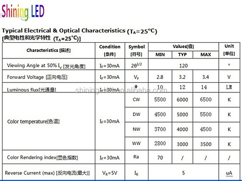 High quality 0. 5w 7020 smd led datasheet for backlight, view 7020.