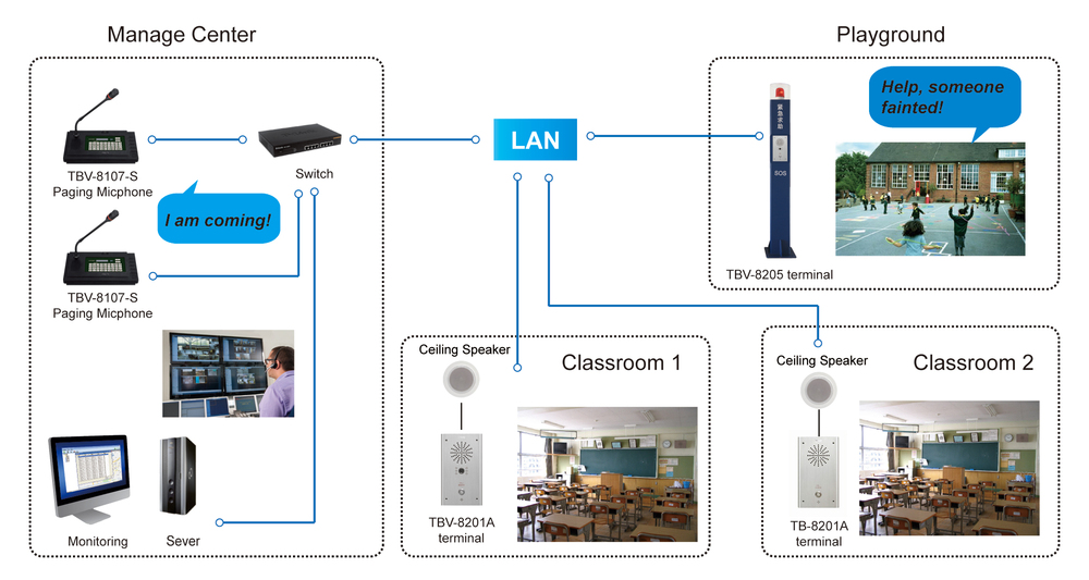 Meeyi One Touch Call IP Video Campus School Emergency Call Intercom System