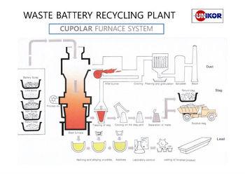 d chets usine de recyclage des batteries buy fusion du plomb product on. Black Bedroom Furniture Sets. Home Design Ideas