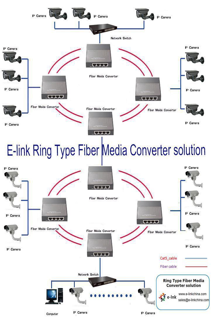 Ring-Type-Media-Converter-Application.jpg