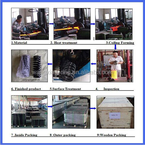 manufacture process