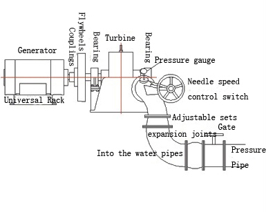 Water Turbine Jet Engine Electric Generator - Buy Jet Engine Electric  Generator,Water Powered Electric Generator,Electric Generator 2kw Product  on