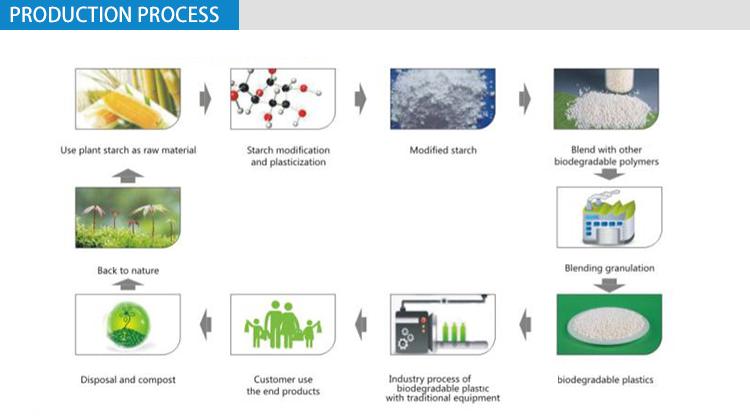 100% พิมพ์ PLA ที่สามารถย่อยสลายได้ทางชีวภาพและหลอด