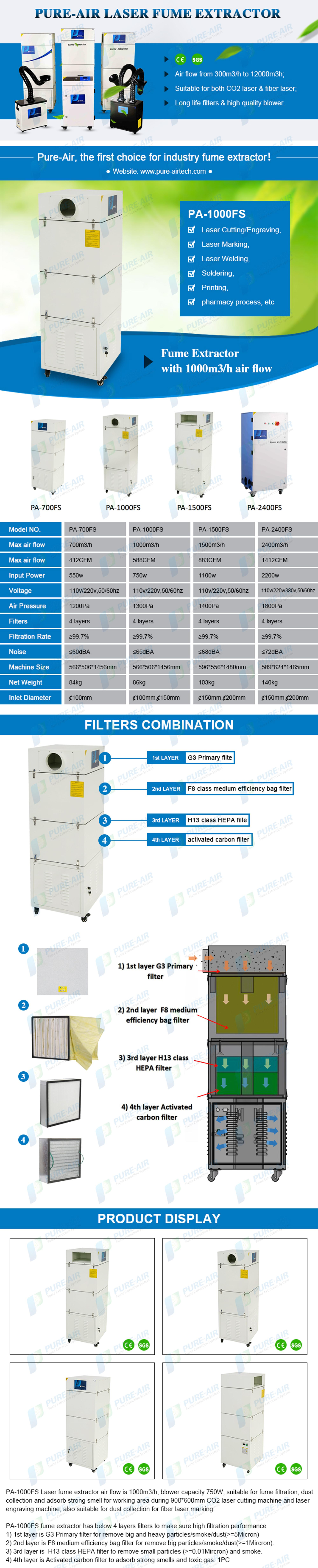 Activated carbon filter for laser acrylic fumes disposal