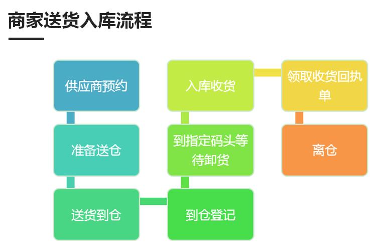 零售通基础课程-供应链之入库标准(上)