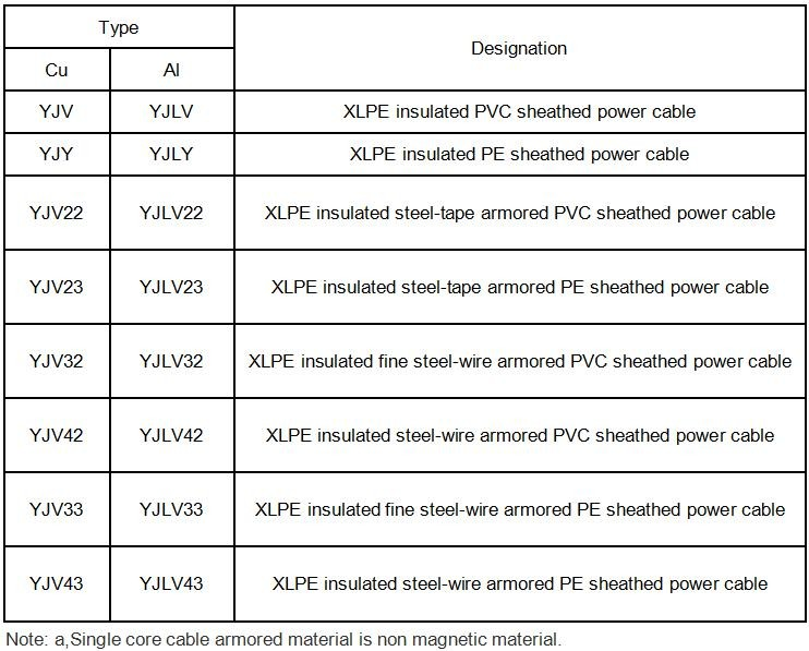 Xlpe Insulation Cable Price / Pvc Insulated Electrical Wire ...