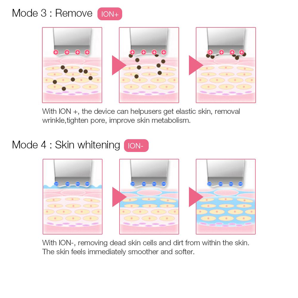Mini-tragbarer ionischer Schäler / Gesichtswasserreinigung-Haut-Wäscher-Peeling-Gerät
