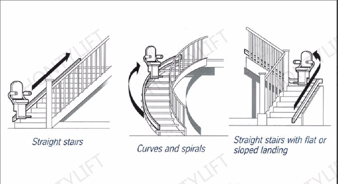 Acorn Stair Lift Parts Diagram furthermore Guardian Fall Protection Ladder Rung Step 2477 The Home 9f0f727942d25433 as well Home Stair Climber Disabled Elevators With 60581868928 further Patente Ep1236671a1 Driving Mechanism For A Stairlift 991d031ed4a2f58e further Stairways. on chair lifts for stairs