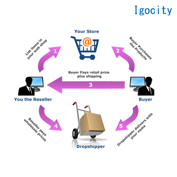 Best Shipment Forwarder For Fulfill By Amazon Warehouse In Usa - Buy  Shipment Forwarder,Fulfill By Amazon,Amazon Warehouse Product on Alibaba com
