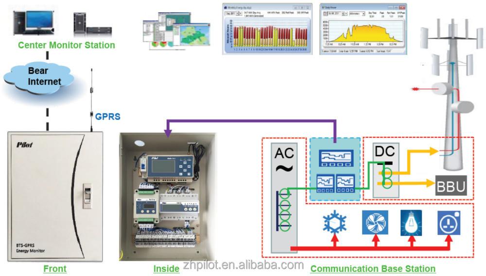 PILOT PMAC201H multi channel power meter, feeder meter