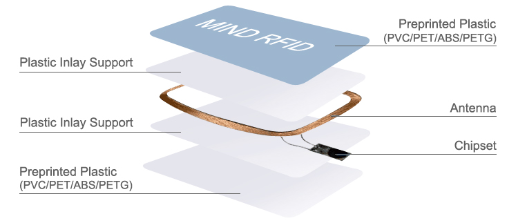 MIND HF +UHF dual double Frequency RFID hybrid Card