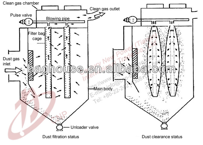 dust filtration diagram  horizontal bag filter instal
