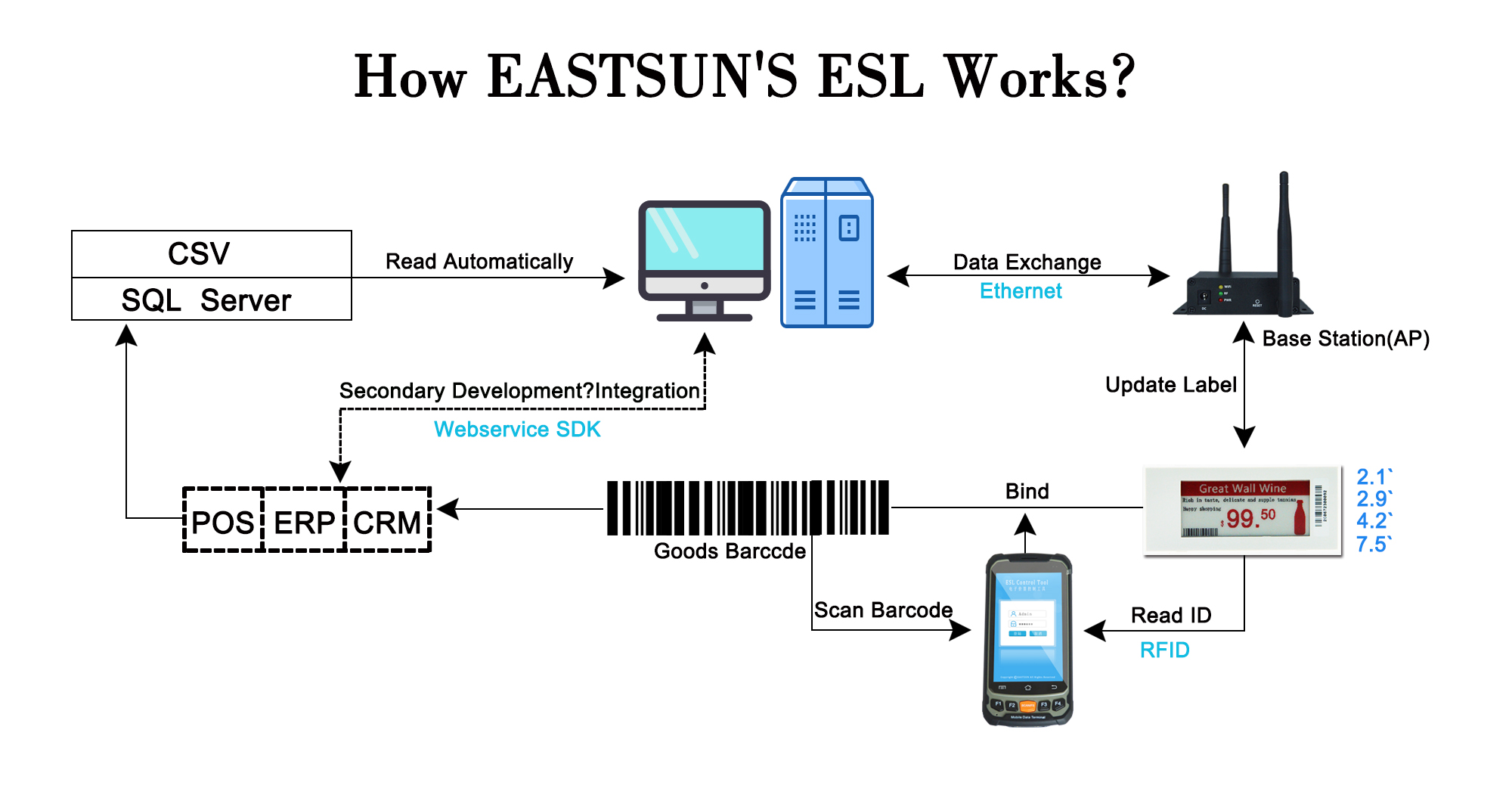 How EASTSUN ESL works.jpg