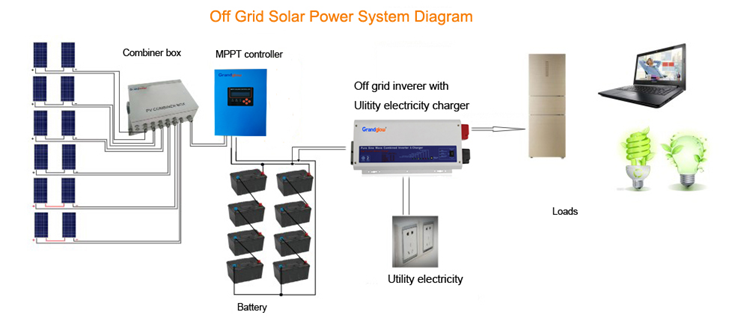 24/48V 40A MTTP SOLAR CHARGE CONTROLLER FOR OFF GRID SOLAR POWER SYSTEM