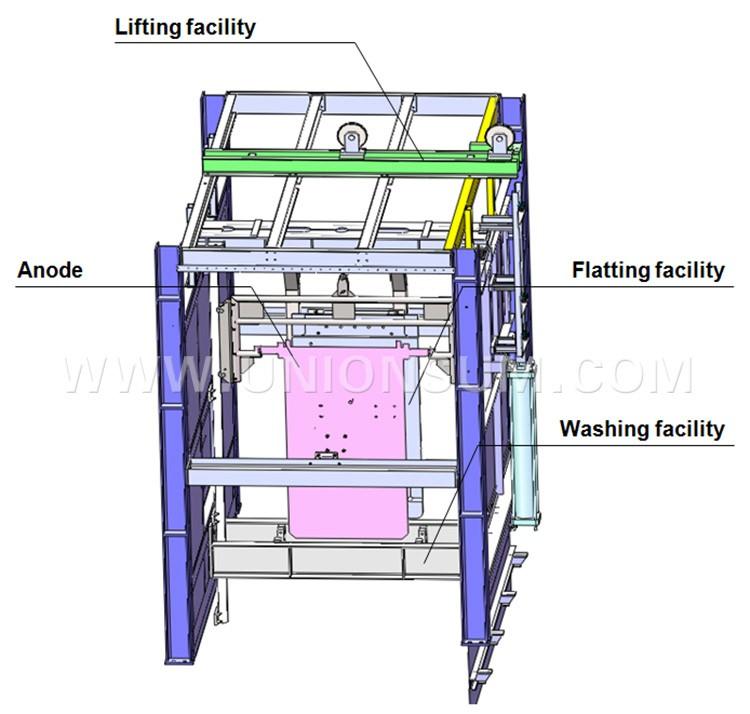 China Factory Full Automatic Zinc Eletrowining Cathode Stripping ...